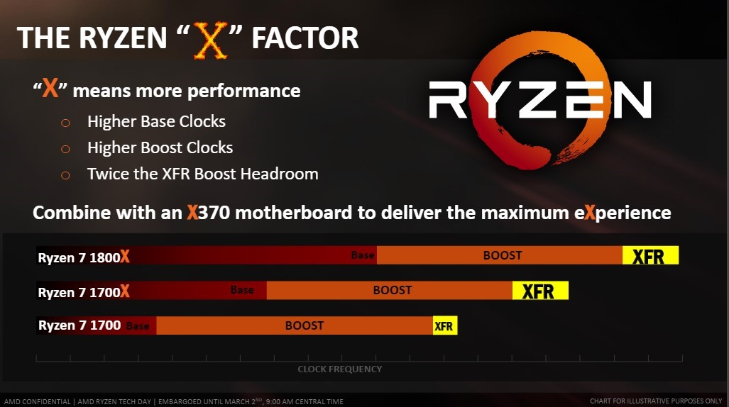 AMD Ryzen Launched | Black Hole Tec